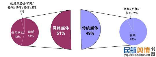 民航舆情监测室发布《中国民航舆情白皮书2013》