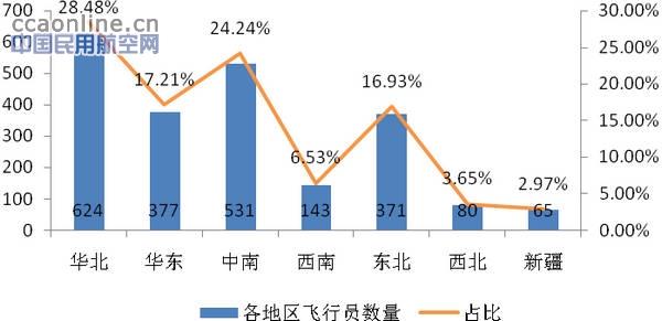 """中国民用航空局长李家祥在今年""""两会""""期间表示,中国有2800个县,如果能做到一个县一个通用机场,将是巨大的拉动基础建设的经济增长点,这意味着在中国2800多个县实现通用机场""""县县通""""蓝图规划正式浮出了水面。民航局在编的《通用机场布局规划》中提出2030年通用机场总量将超过2000个,在省市一级层面,包括浙江、江苏、福建、江西、重庆等都提出过甚至颁布了通用机场规划。除开已有机场,未来15年全国有望建设1600个通用机场。通用航空的发展需要依托地方雄厚的经济实力"""