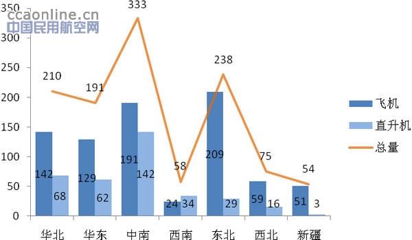 华东地区通用航空的发展以及情报服务现状
