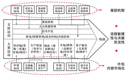 物流管理信息系统功能结构图
