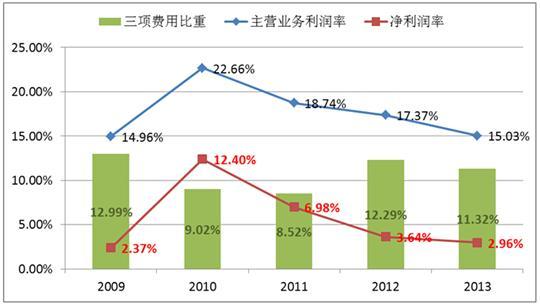 """近日,在陆续公布的航企2014年上半年业绩预告中,南航预期上半年净亏损9亿元到11亿元;东航预计上半年盈利在5000万元以内,同比下降90%以上;国航预计上半年净利润同比减少55%到65%,净利润在4亿元左右。   当前,全球航空业处于复苏阶段,航企整体盈利在增长,其中,以美国为主的北美航企业绩大幅增长,中东地区高速成长,欧洲处于缓慢恢复中。但是中国航企却在经济和运输量双增长的背景下经营业绩持续下降,尤其伴随2014年初以来的人民币贬值汇兑损失造成巨大的财务成本,更使得中国航企""""压力山大&"""