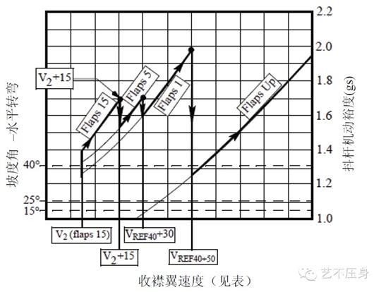 下图描述了这一过程中飞机的机动能力.横轴为速度,纵轴为机动裕度.