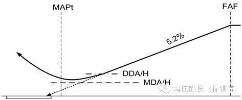 连续下降最后进近(CDFA)关键点提示